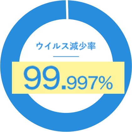 ウイルス減少率99.997%